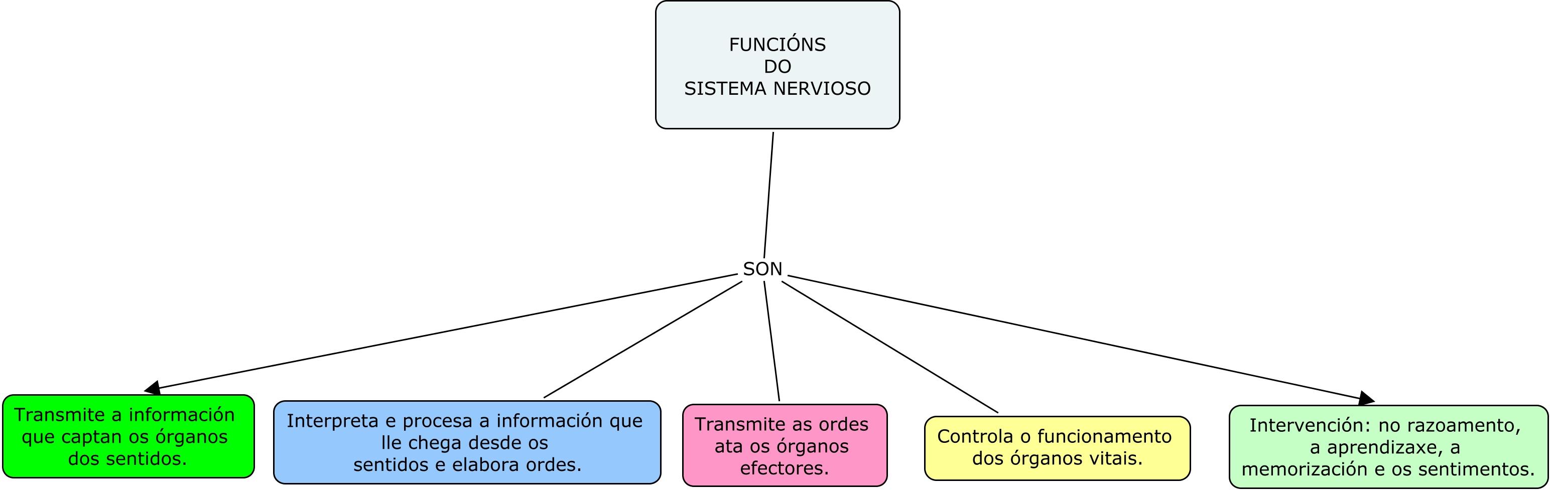 Ciencias Naturais. Unidade 3. O Corpo Humano e a relación. Mapa ...